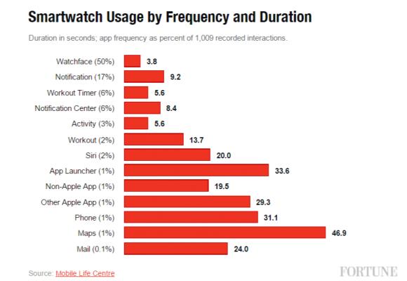 Apple Watch 利用方法