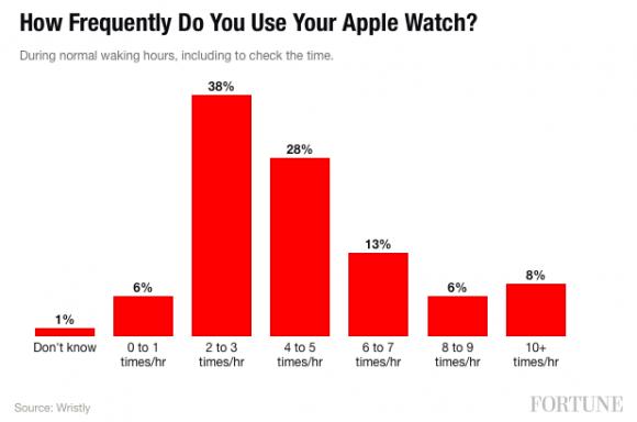 Apple Watch 利用時間