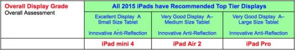 iPad_Display_Grade