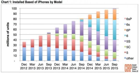 iPhone インストールベース 調査