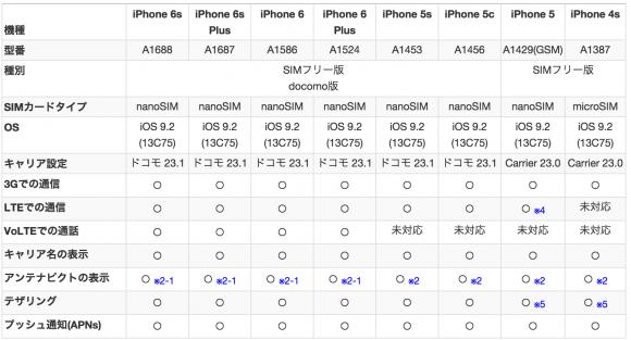 iPhone iOS9.2 IIJmio