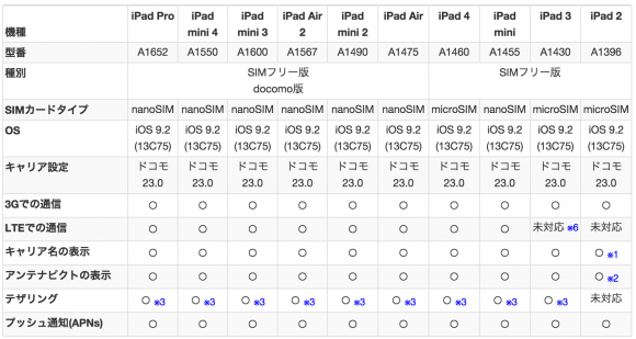 iPad iOS9.2 IIJmio