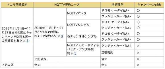 NTTドコモ NOTTV