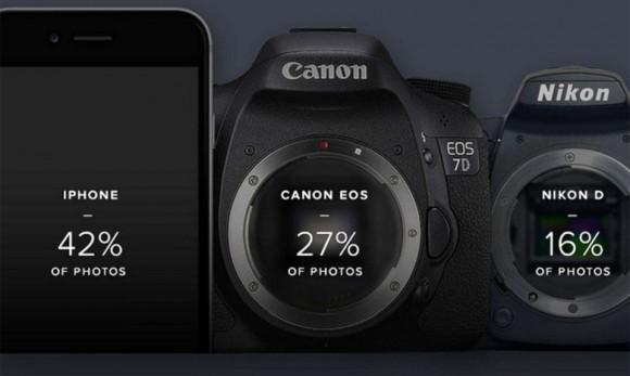 Flickr_popular_camera