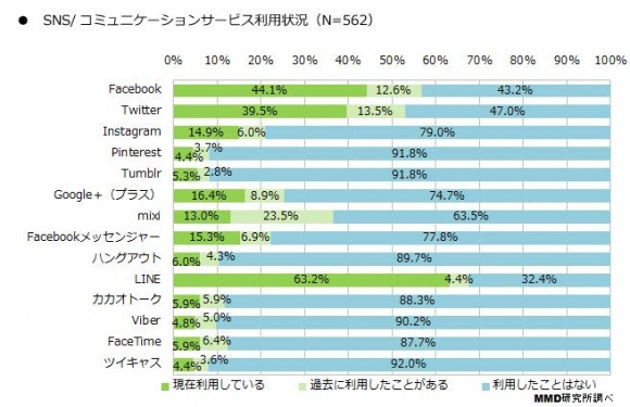 2015年スマートフォンアプリコンテンツに関する定点調査