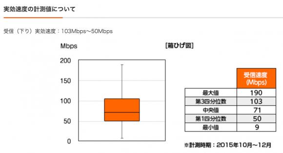 auのiPhone6sの実効速度