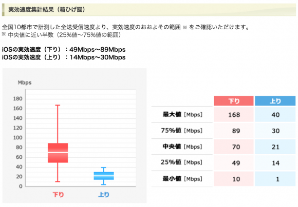 ドコモのiPhone6sの実効速度