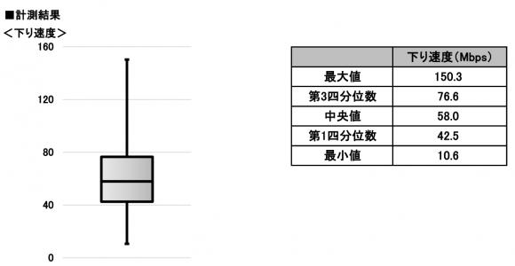 ソフトバンクのHybrid 4G対応端末の実効速度