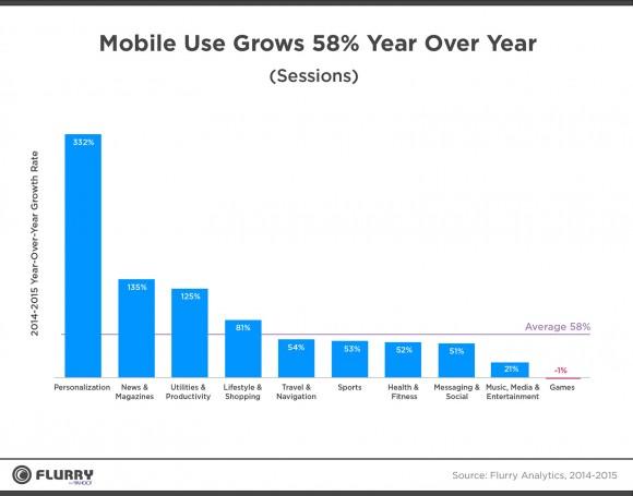 2015年モバイルアプリ使用状況1