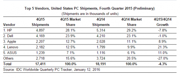 IDC_4Q2015_PC_US