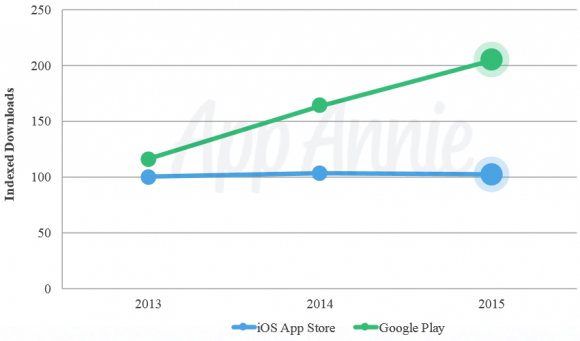 app store 収益 android google play