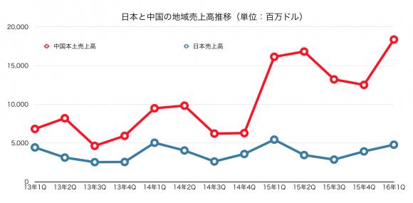日本と中国の売上推移
