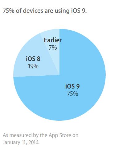 iOS9 シェア 2016年1月