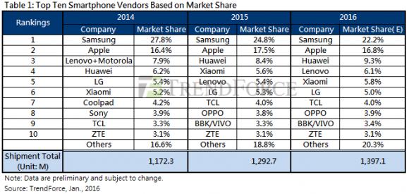 2015年 スマートフォン 出荷台数