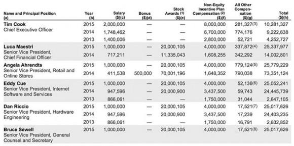 アップル 年収 2015