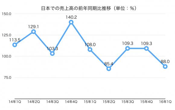 日本前年同期比