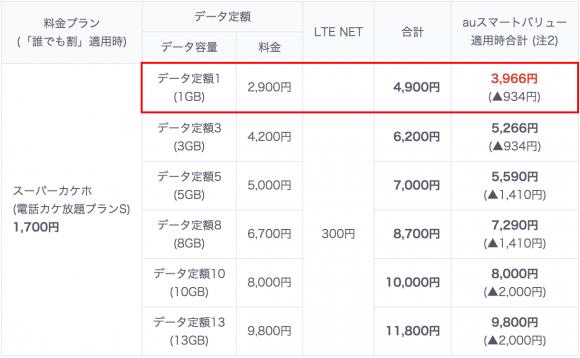 スーパーカケホ+1GB
