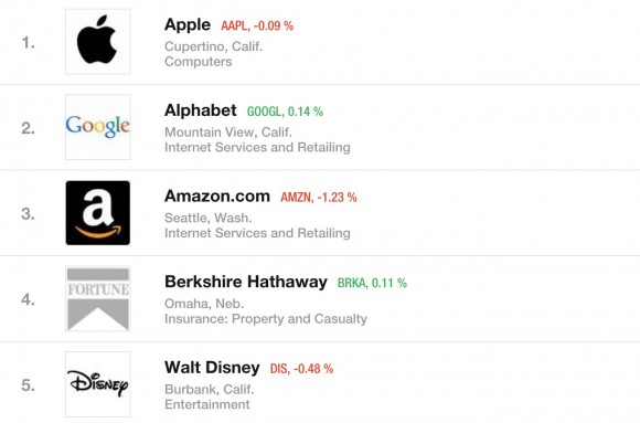 Fortune 世界で最も賞賛される企業