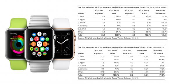 apple watch IDC Q4