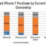 iphone7 調査