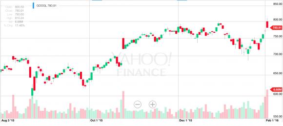 Googleの株価