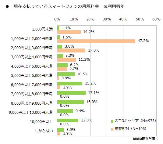 スマートフォン料金調査