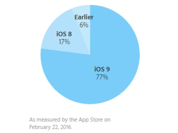 iOS9 シェア 2016年2月22日時点