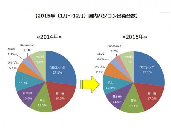 2015年国内パソコン出荷概要