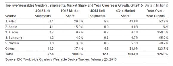 2015年第4四半期 ウェアラブル出荷台数