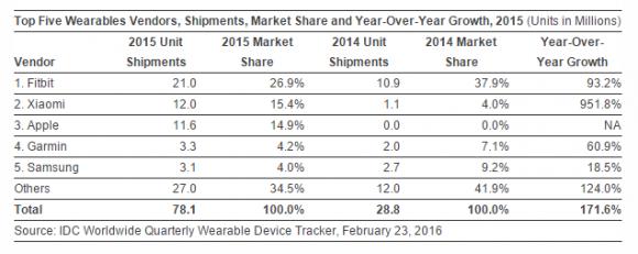 2015年 ウェアラブル出荷台数