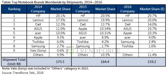 2015年世界ノートPC出荷台数(TrendForce)