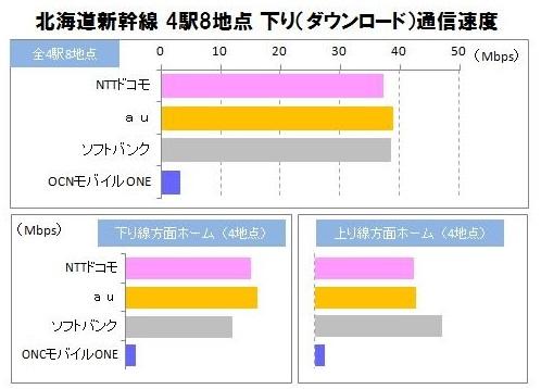 2016年3月 北海道新幹線 スマートフォン通信速度実測調査