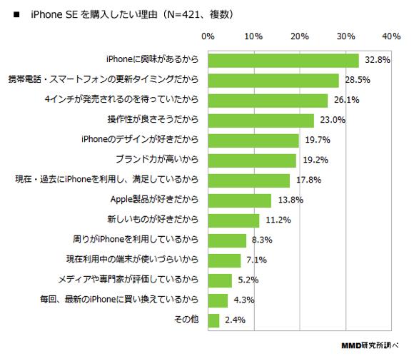 iPhone SE 調査 購入