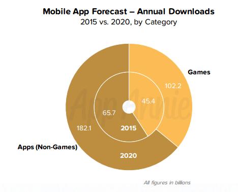 アプリダウンロード ゲーム比率