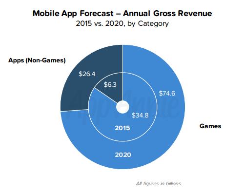 アプリ売上 ゲーム比率