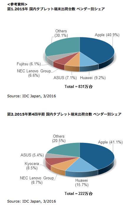タブレット 調査統計