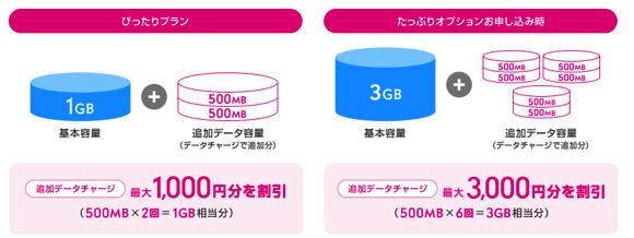 UQ mobile キャンペーン