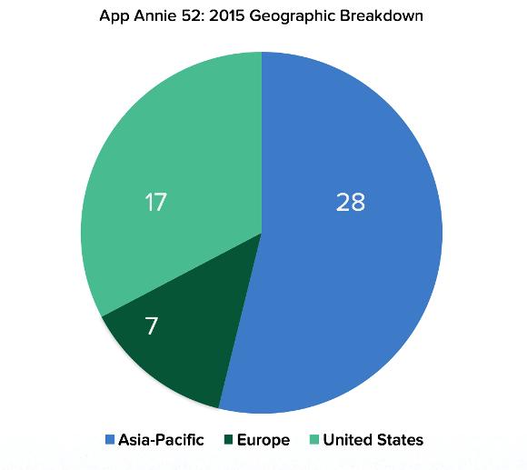 アプリ売上上位52社 地域別構成比