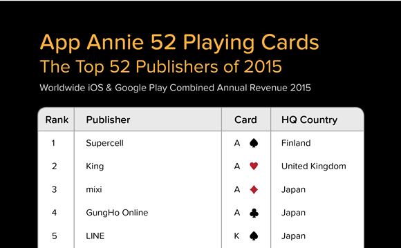 2015年アプリ売上 上位5社