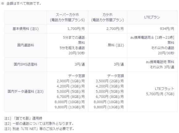 iPhone SE 料金プラン au