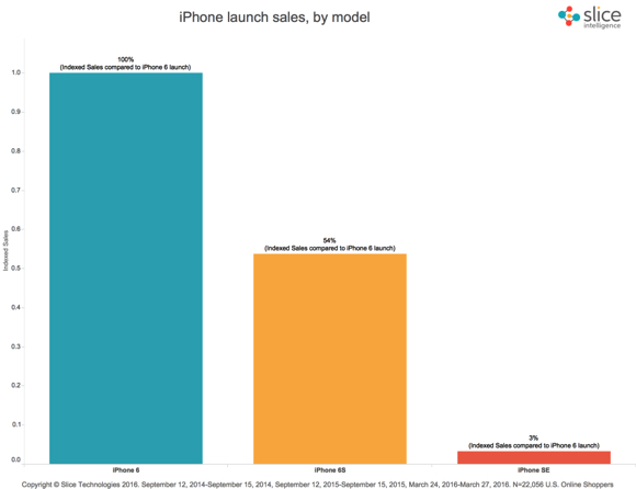 iPhone SE iPhone6s