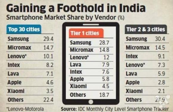 インド スマートフォン