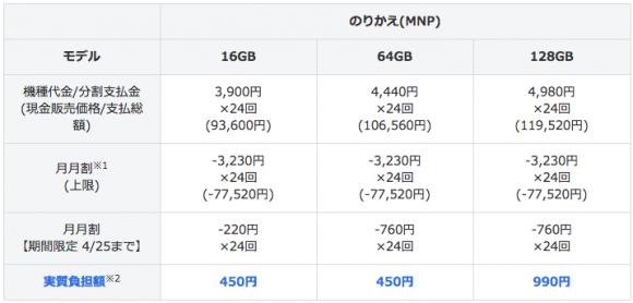 iPhone6s 月々割 増額