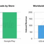 AppAnnie_Worldwide-app-downloads-and-revenue-Q1-2016