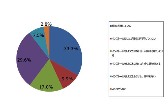 ジャストシステム アドブロッカーアプリ 調査結果