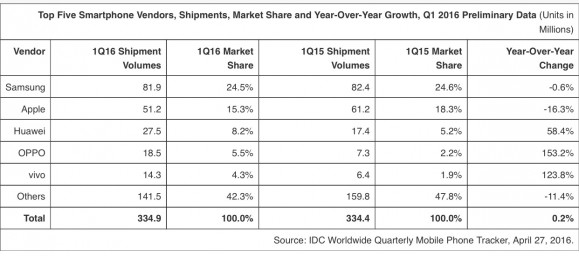 IDC 2016年第1四半期(1~3月)の世界スマートフォン出荷台数