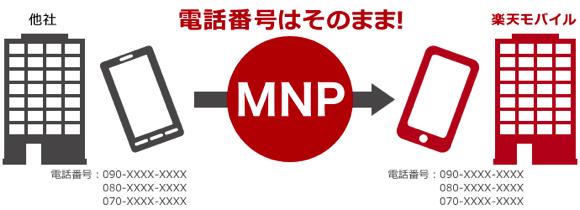 楽天モバイル MNP 即日