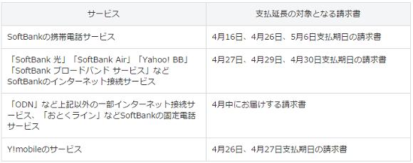 ソフトバンク 熊本地震 支援
