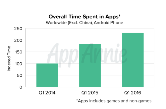 01-Overall-Time-Spent-in-Apps-Worldwide-Android-Phone