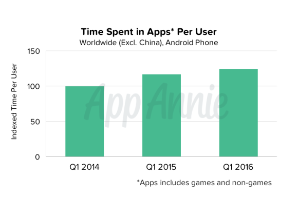 02-Time-Spent-in-Apps-per-User-Worldwide-Android-Phone